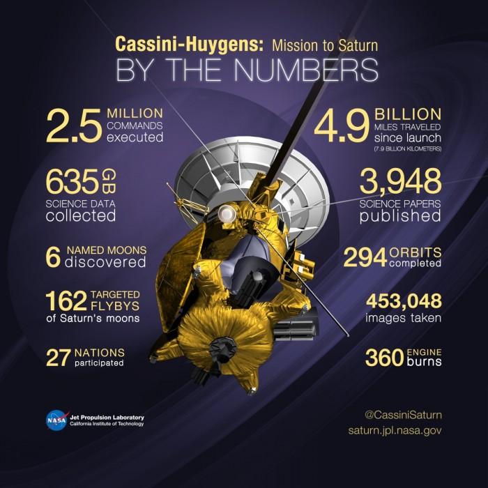 "NASA""卡西尼""号探测器在土星大气层焚毁"