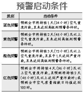 新《北京空气重污染应急预案》:黄色预警企业限产