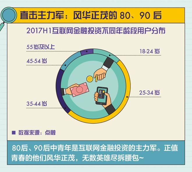 《报告》显示:80后、90后是互联网金融投资核心群体