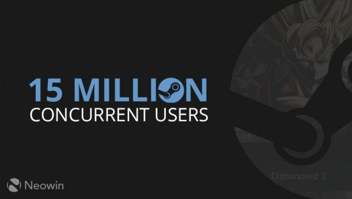 Steam同时在线用户数量首次突破1500万大关