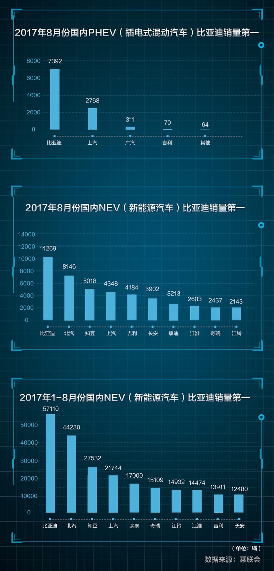 比亚迪再登8月销量榜首 连续4个月三项第一