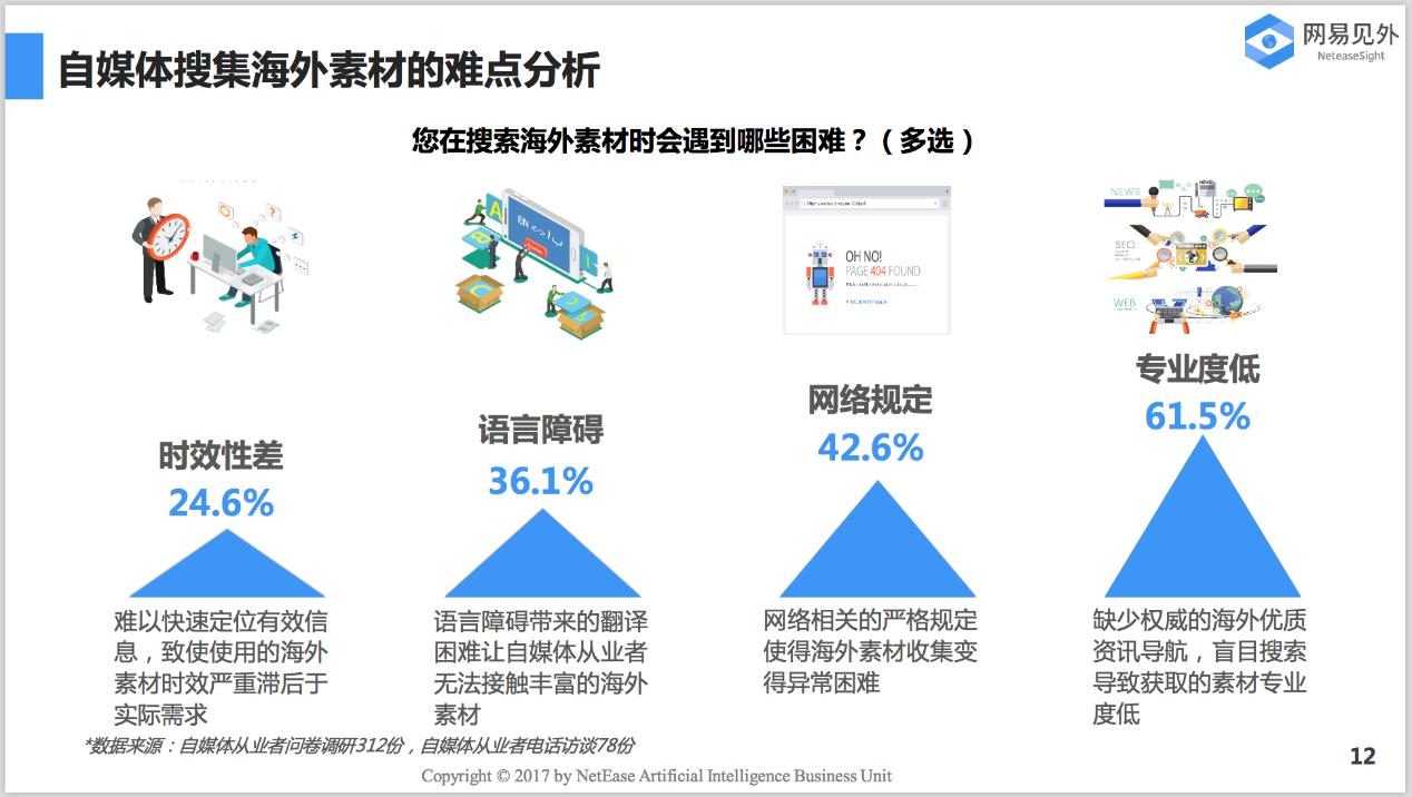 2017自媒体行业报告:海外资讯聚合平台成新焦点