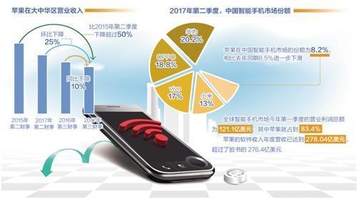 苹果在中国市场占有率持续下降