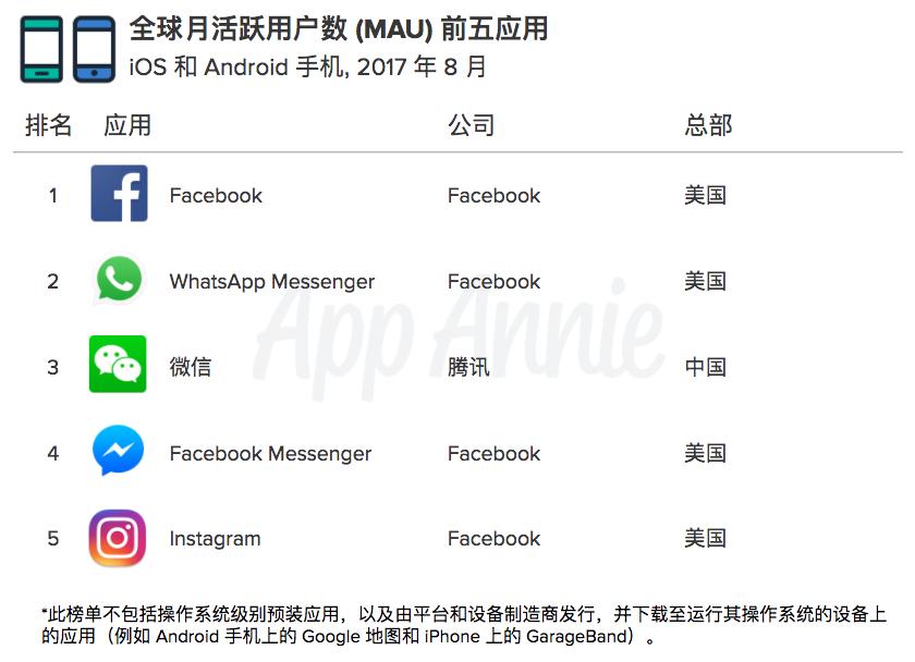 App Annie 推出中国安卓 App 用户使用行为数据