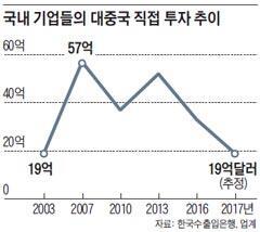 韩媒:韩企对华投资规模骤减近三成 降至14年前水平