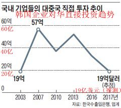"""韩国企业刮起""""脱中国""""风 韩媒:对华投资规模或降至14年前水平"""