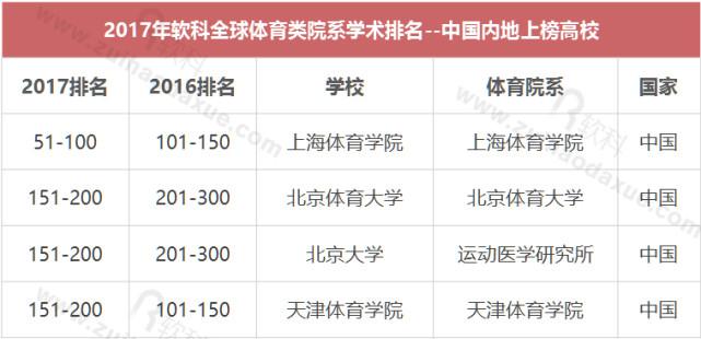 全球体育类院系学术排名发布 中国内地4所高校上榜