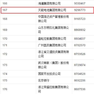 2017中国企业500强榜单发布 天能集团排名第167位