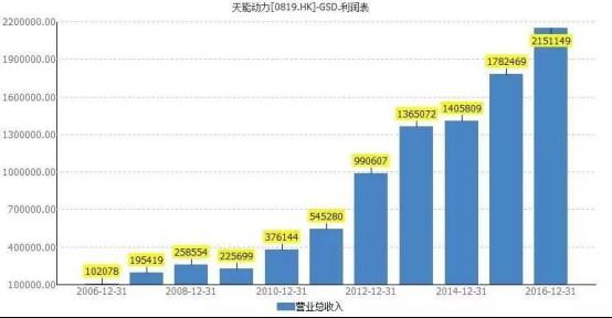 天能动力(00819.HK)上市10年周年大跨越 营收增长20倍