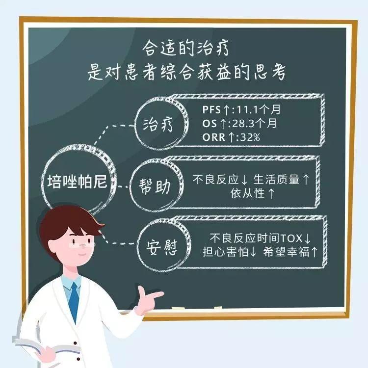 肾癌发病率增高,这么多药,哪种治疗药物医生更偏爱?