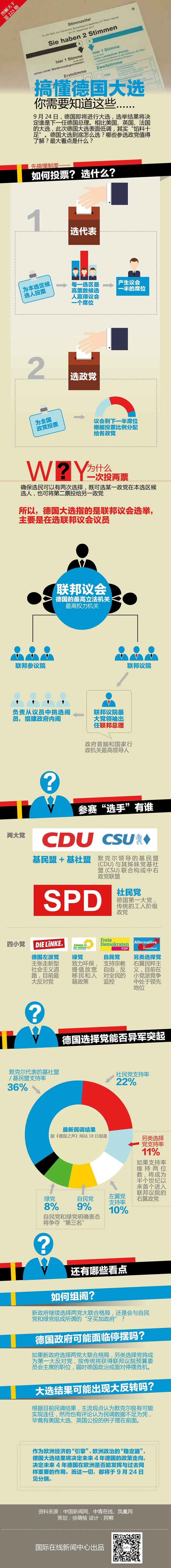 【图解天下】第223期:搞懂德国大选,你需要知道这些
