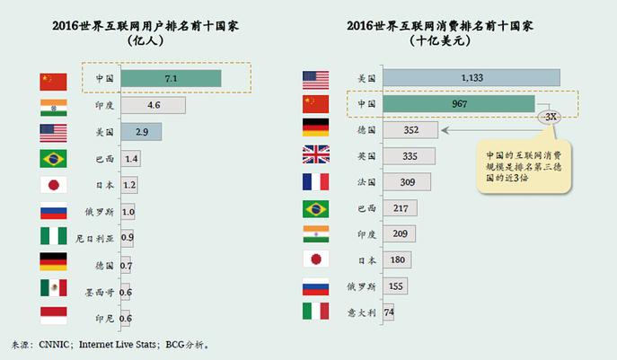 """中国互联网市场""""大而独特"""" 用户为何""""喜新厌旧""""?"""