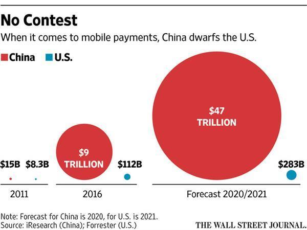中国移动支付市场达美国90倍:阿里腾讯领先世界