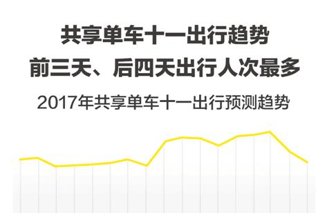 ofo与百度地图联合发布2017国庆出行预测报告