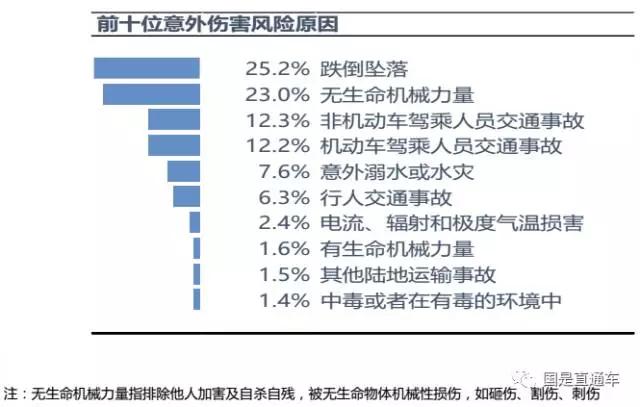 中国人意外伤害对比:男人更易受伤 华东人易跌伤