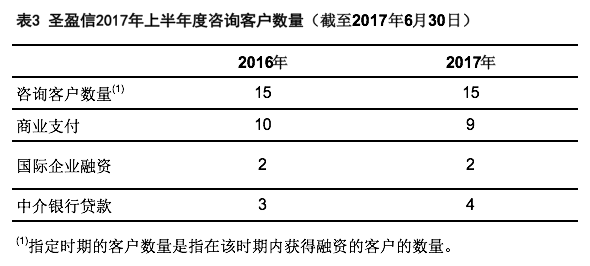圣盈信美股半年报:净收益同比增长44.7%