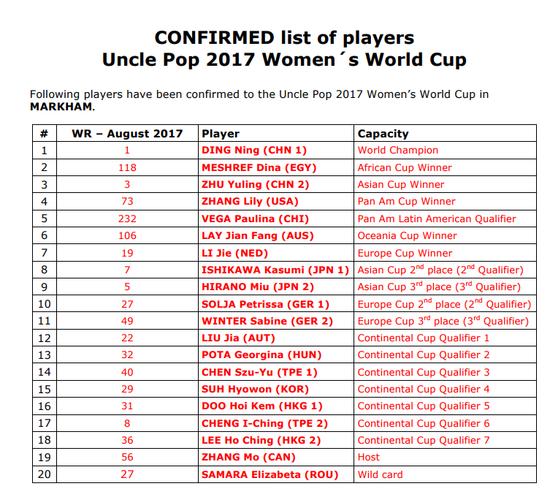 马龙获世界杯参赛资格 携丁宁林高远等3人出战