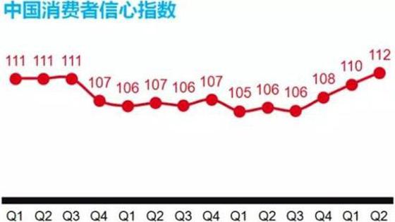 美媒:中国消费者信心指数达20年来最高值!