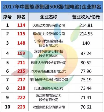 中国能源集团500强公布 天能再居行业第一