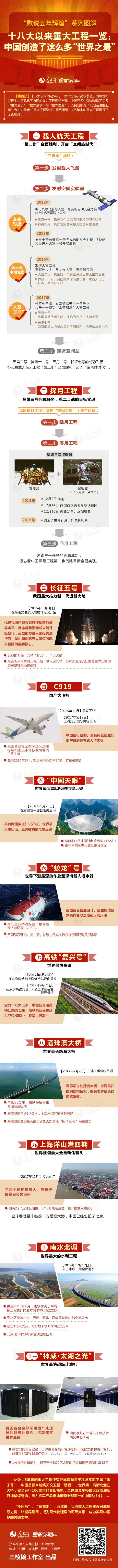 """十八大以来重大工程一览:中国创造了这么多""""世界之最"""""""