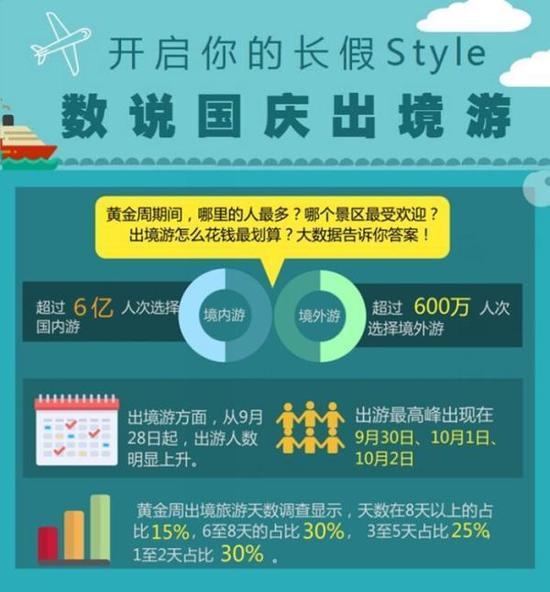 旅游人均消费_2021年历年人均消费