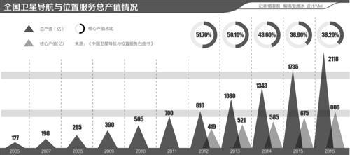 北斗服务400多座智慧城市 中国标准标配全球市场
