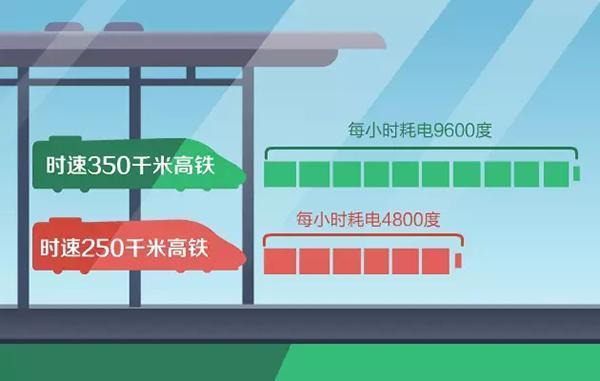 高铁用的什么电?时速350千米每小时耗电9600度
