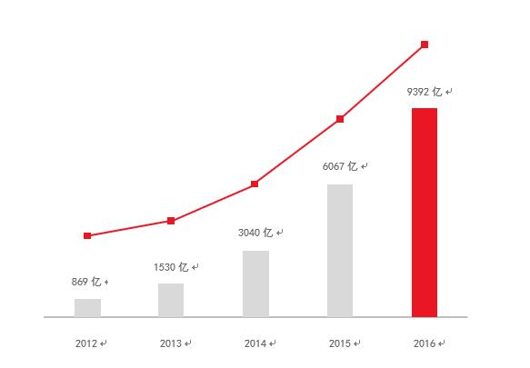 京东五年大数据:国产品牌爆发式增长