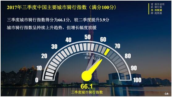 ofo三季度骑行报告:全国骑行指数涨6%