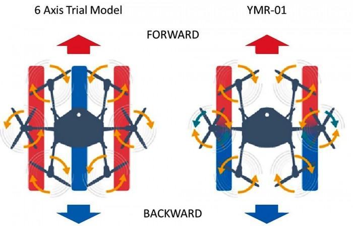 雅马哈2018年推出YMR-01多马达无人机 适用于农业市场
