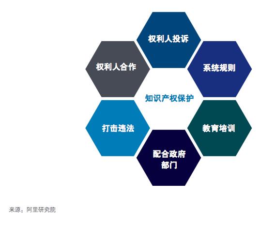 阿里联合德勤发布报告:平台经济成创新新引擎