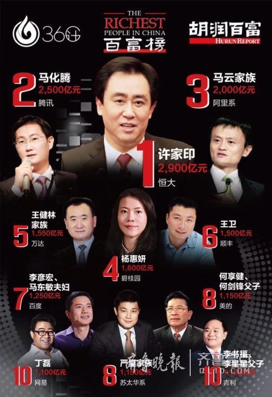 2017胡润百富榜:许家印登顶中国首富,马云降到第三