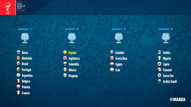 世界杯抽签等待死亡之组!八种子队确定 英西二档