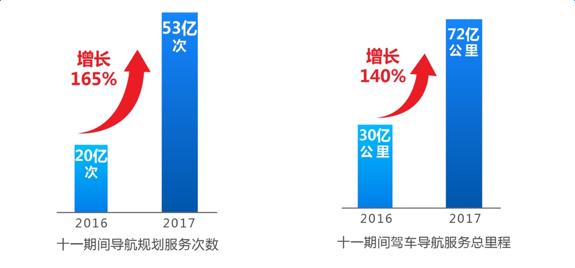 高德晒十一出行节数据:核心数据连续三年翻倍增长