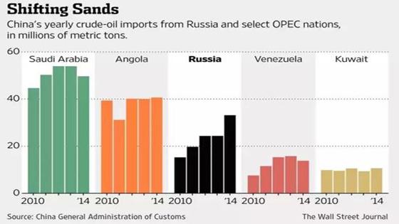 美媒:若沙特阿拉伯用人民币交易石油会怎样?