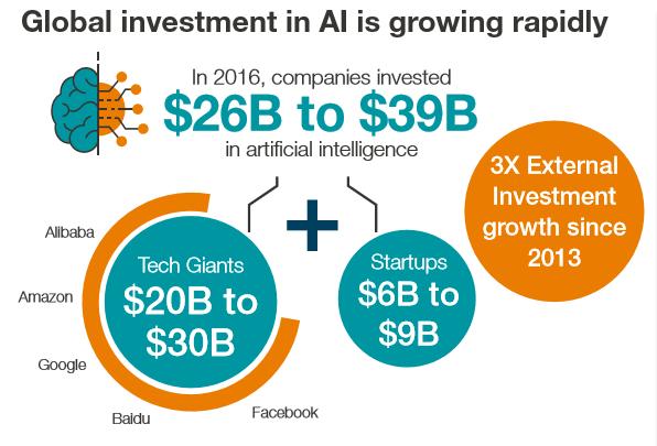 报告:人工智能带给东南亚的机遇与未来