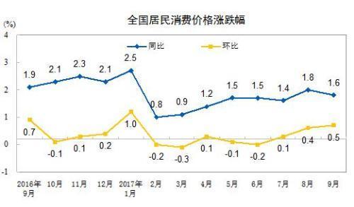 9月CPI、PPI稳中略涨:CPI同比涨1.6% PPI涨6.9%