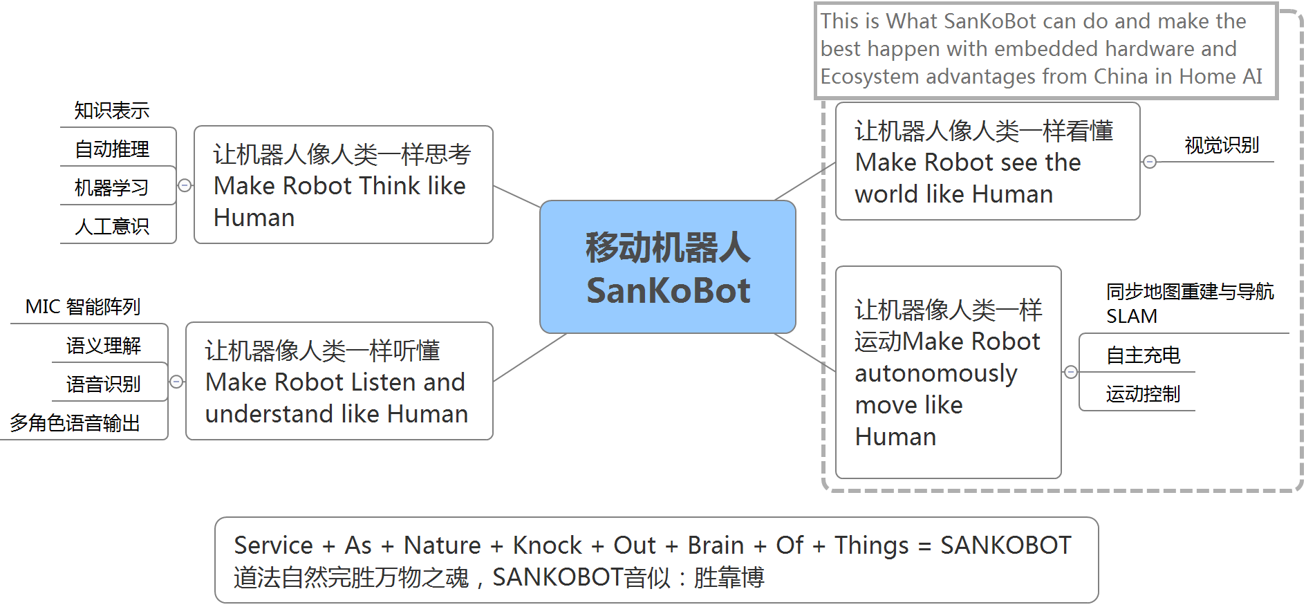 SanKoBot Releases Groundbreaking Smart Cleaning Robot to Compete with Global Industry
