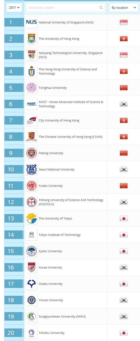 2018年QS亚洲大学排名发布 中国137所高校上榜