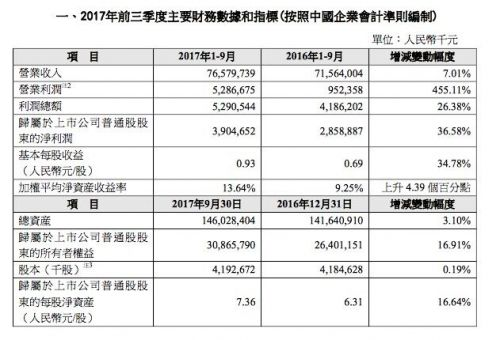 中兴通讯2017年前三季业绩快报:营收765.8亿元