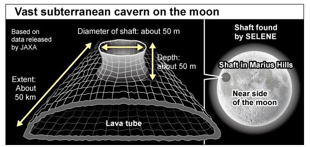 月球地下竟存在巨大坑洞 将来或可作为探月基地
