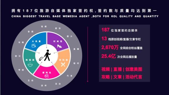 旅游达人高薪入职新媒体公司 探索全新合作模式