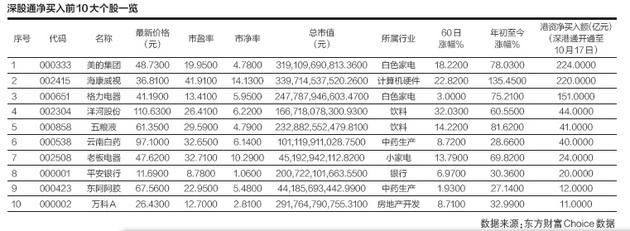 港资净买入深市A股1383亿 深股通10大重仓股9只今年股价创新高