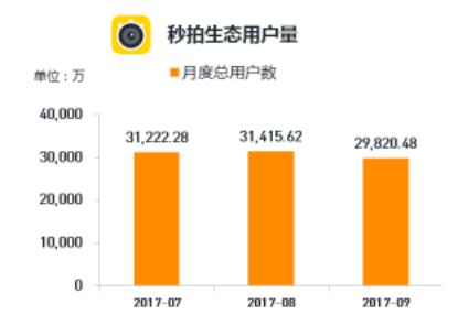QuestMoible发布2017秋季大报告,秒拍月度总用户数超过3.1亿