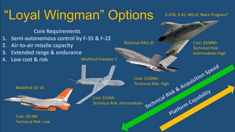 未来空中作战新模式:五代机带领无人僚机作战