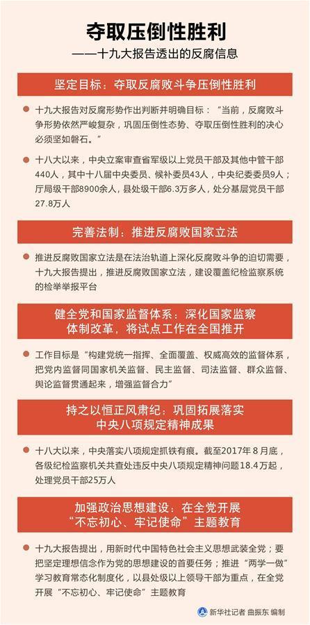 夺取压倒性胜利——十九大报告透出的反腐信息