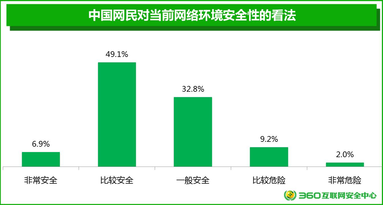 360报告全面调研中国网民网络安全意识
