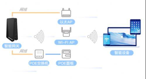 WiFi全覆盖 无线AP安装技巧你了解多少?
