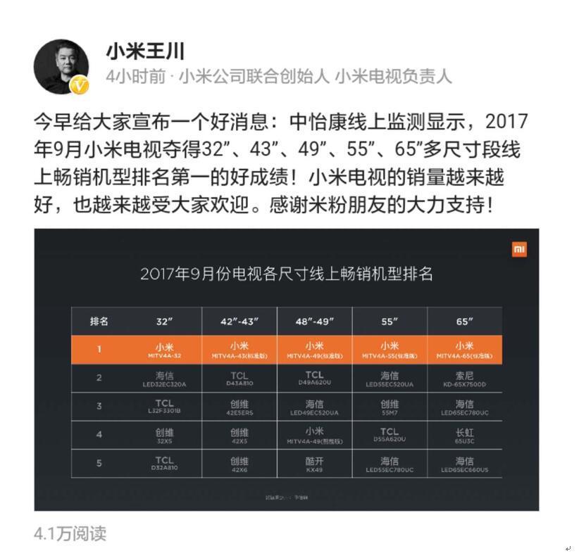 小米电视再次屠榜 拿下9月全尺寸段销量冠军