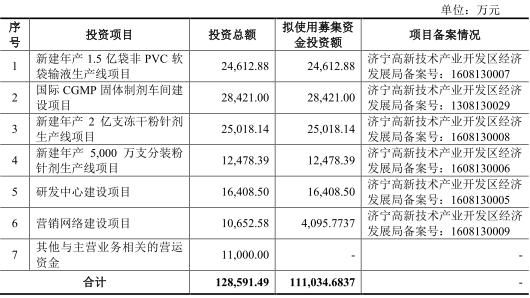 辰欣药业负债10亿产能利用率下滑 药品3年七检不合格